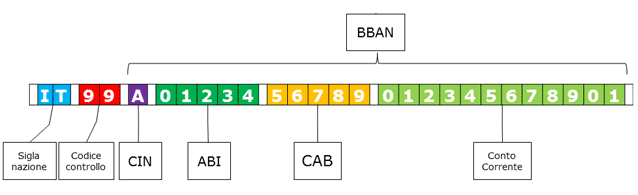 Codice IBAN