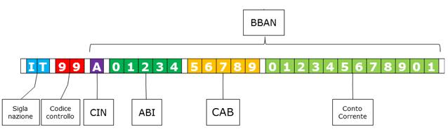ABI e CAB da codice IBAN